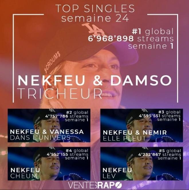 Le top singles est totalement dominé par Nekfeu qui laisse aucune place à Jul, Ninho et PNL!