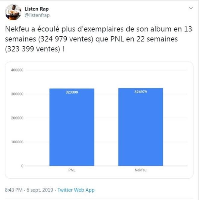 Nekfeu dépasse PNL dans le nombre de ventes albums et en deux fois moins de temps !