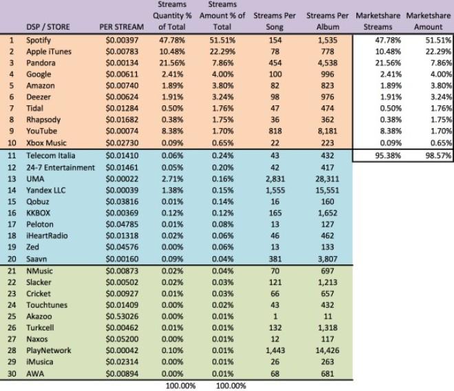 Voici combien gagnent les rappeurs grâce aux plateformes de streaming